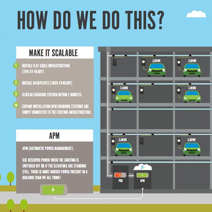 elektrisch rijden infographic